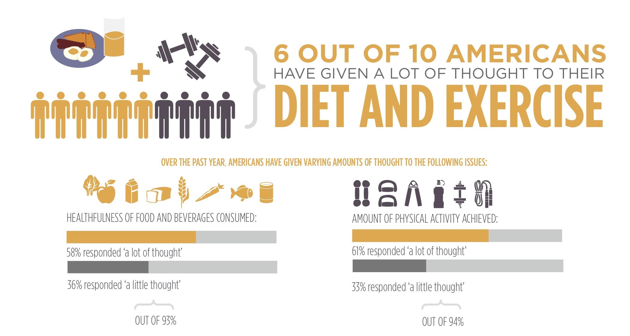 dieting statistics